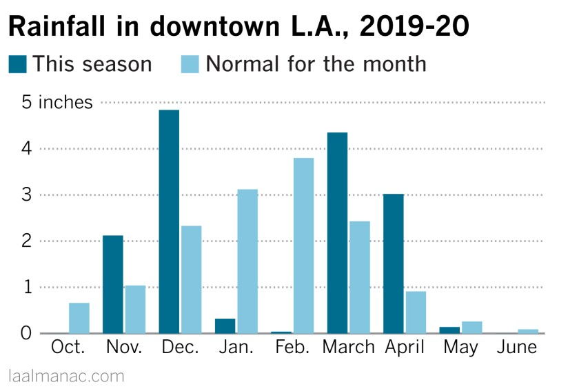 Chart shows how the rain essentially stopped during January and February, normally the wettest months in L.A.