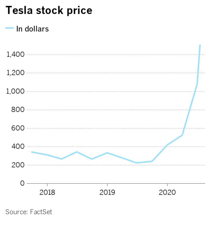 Tesla stock chart, goes almost straight up in 2020