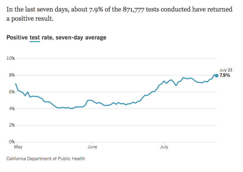 The rate at which California's coronavirus test results are coming back positive has remained roughly stable recently.