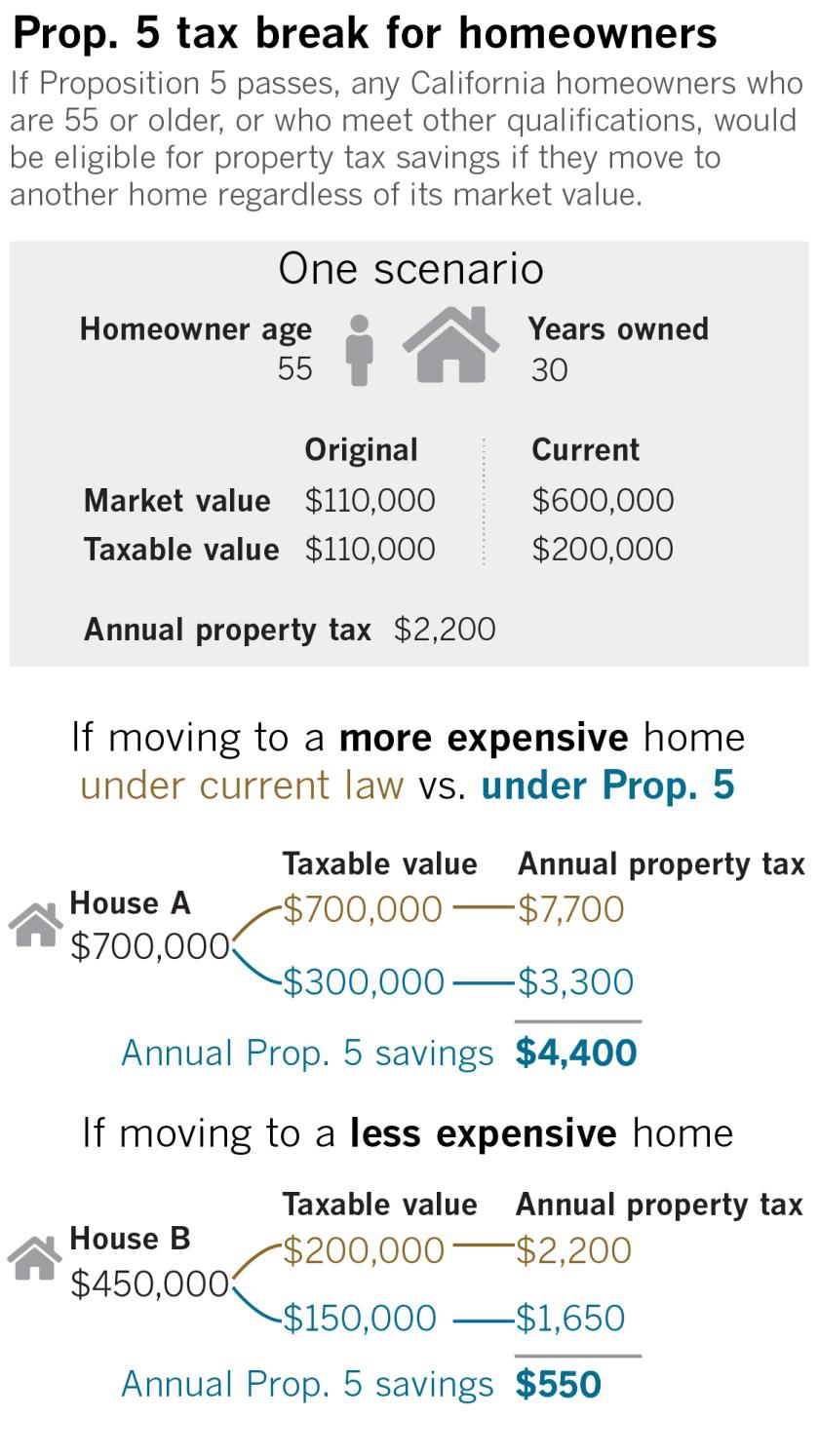 la-pol-ca-prop-g-5-housing-tax-break-20181011