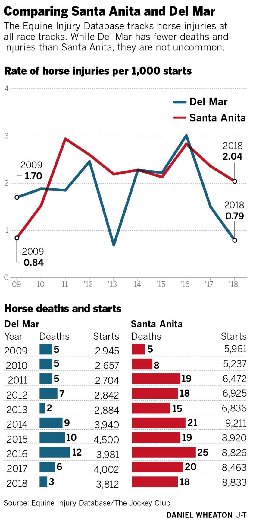 sd-me-g-horse-deaths-01.jpg