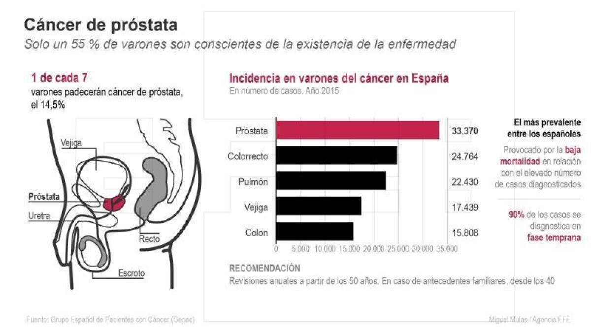 cancer de prostata a nivel mundial)