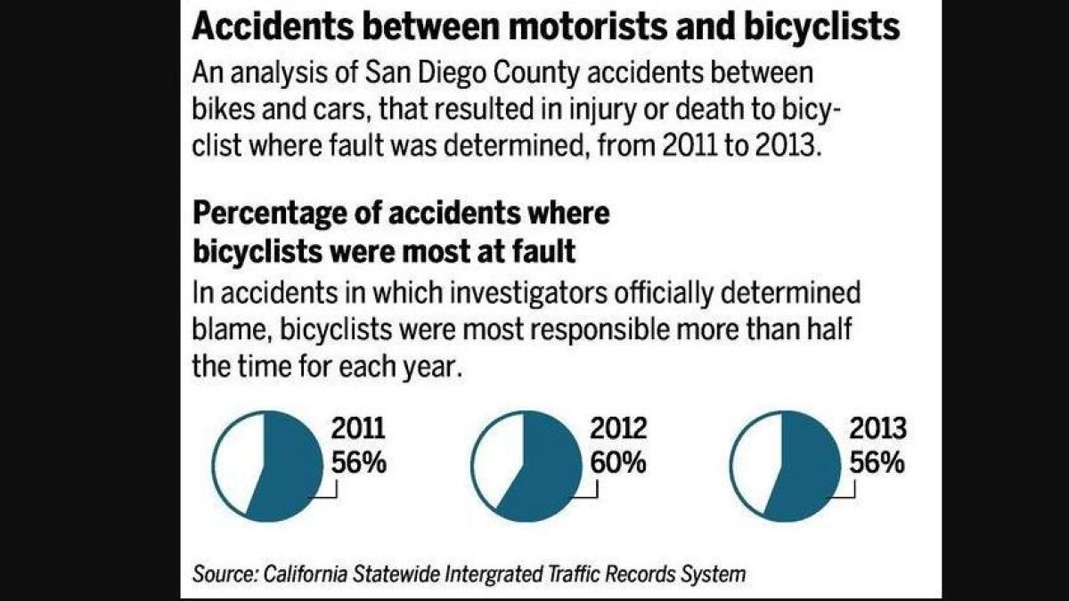 Cyclists blamed most in bike-car crashes in which cyclist