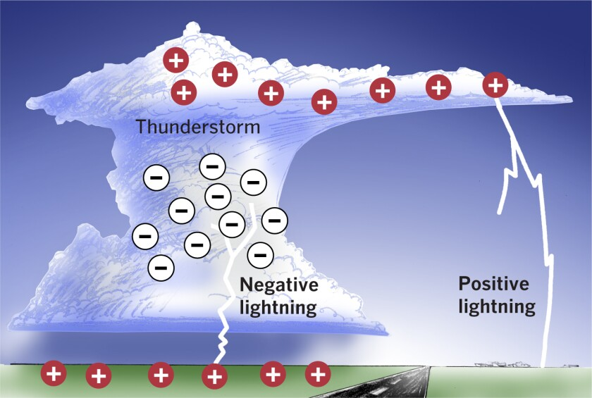 """An """"anvil"""" thunderstorm cloud generating cloud-to-ground lightning."""