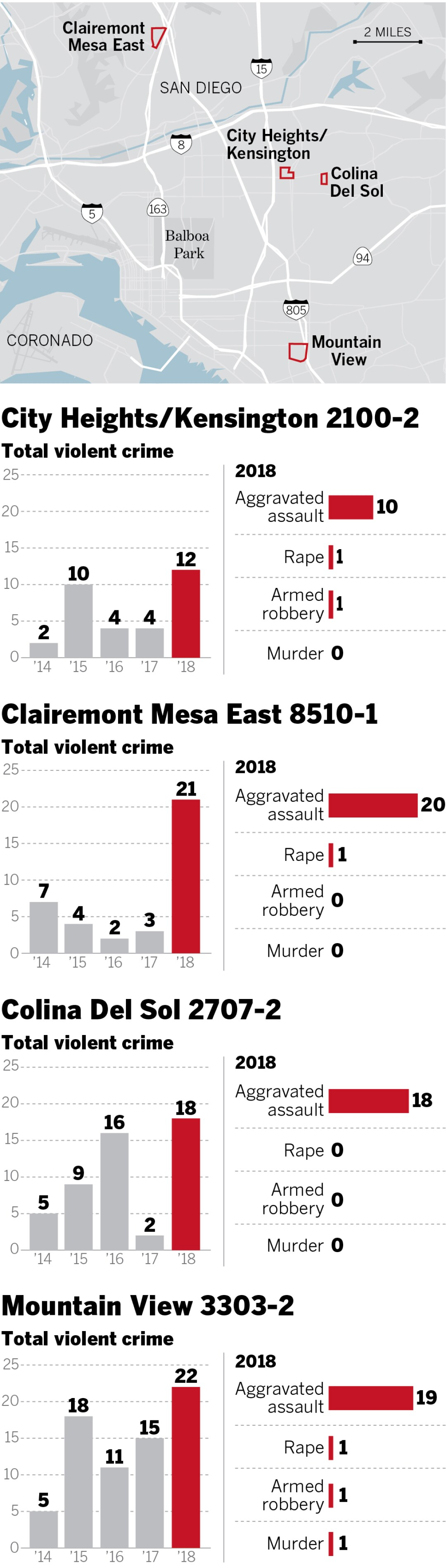 sd-ne-g-neighborhood-crime-june2019-online.jpg