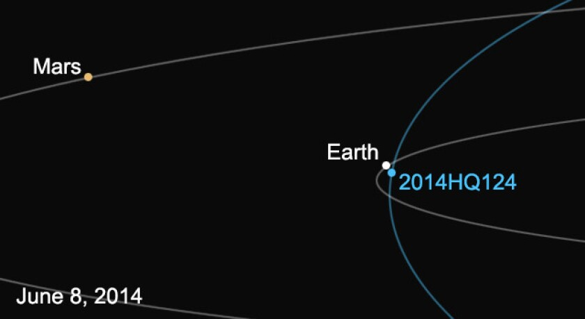 """This diagram shows the orbit of asteroid 2014 HQ124, also known as """"the Beast,"""" and its location relative to Earth on June 8."""