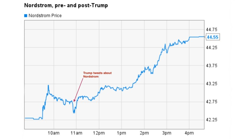With action like Nordstrom's stock saw on Wednesday, CEOs may hope their companies can attract a Trump tweet attack