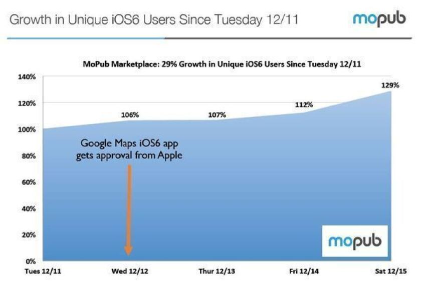 MoPub, a mobile advertisement exchange platform, said it has seen a 29% spike in unique iOS 6 devices since the return of Google Maps to the iPhone.