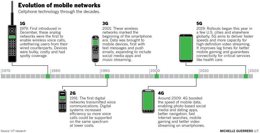 sd-me-g-5G-timeline-01.jpg