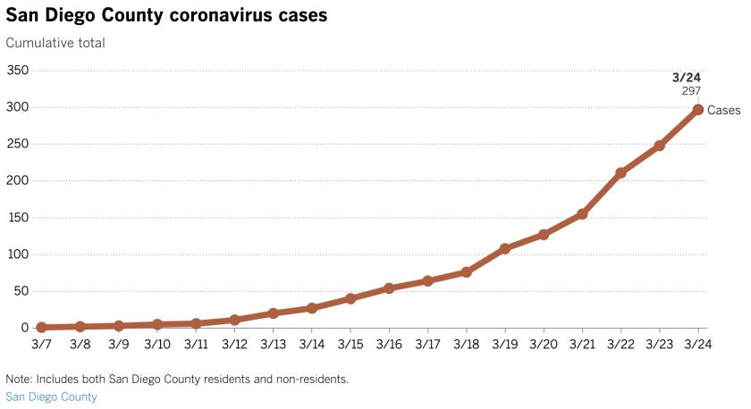 San Diego County coronavirus cases
