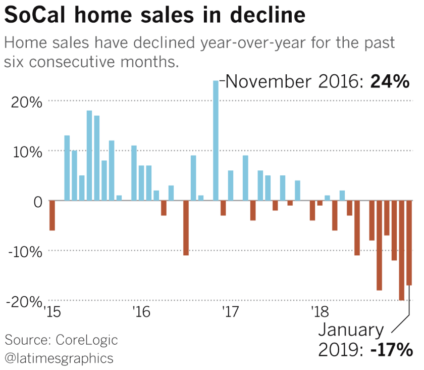 SoCal home sales in decline