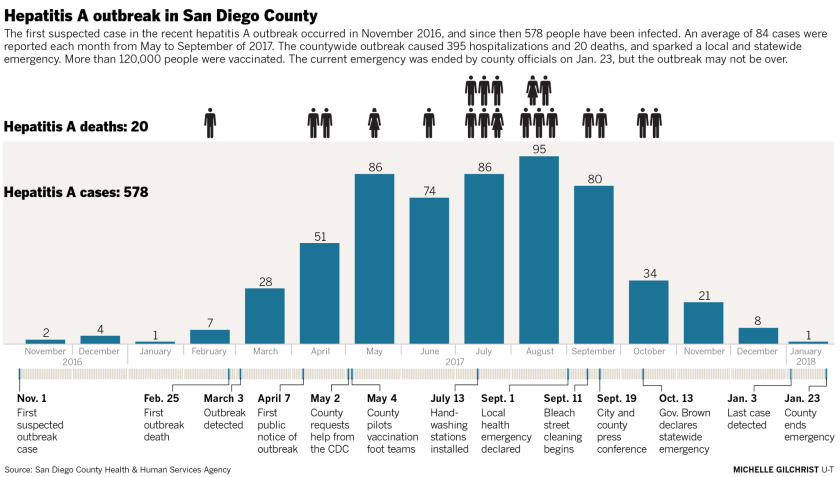 San Diego hepatitis A timeline and deaths