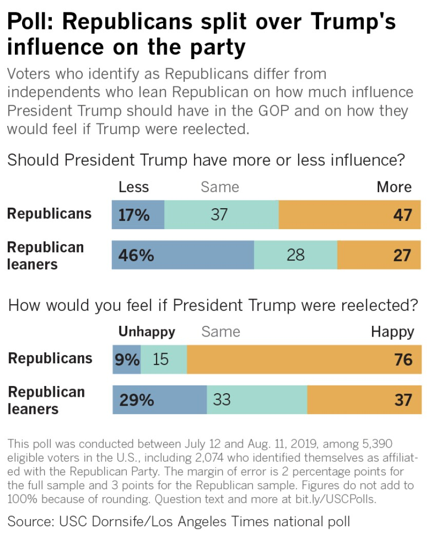 Voters who identify as Republicans differ from independents who lean Republican on how much influence President Trump should have in the GOP and on how they would feel if Trump were reelected.