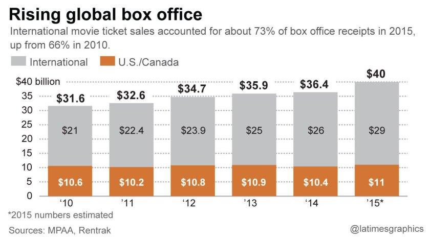 la-et-g-global-box-office-web