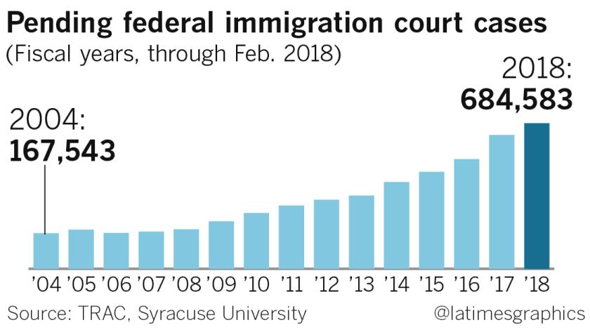 la-na-pol-g-immigration-courts