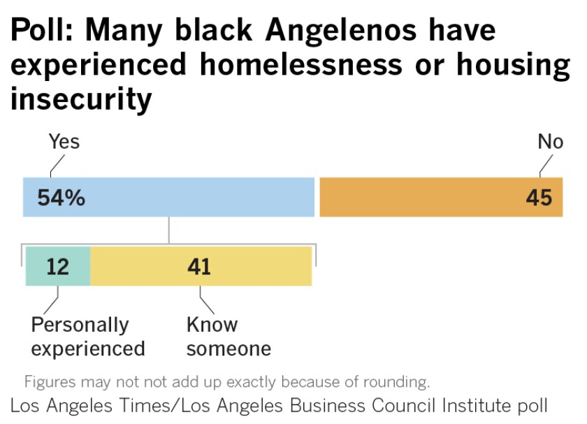 Poll: Many black Angelenos have experienced homelessness or housing insecurity