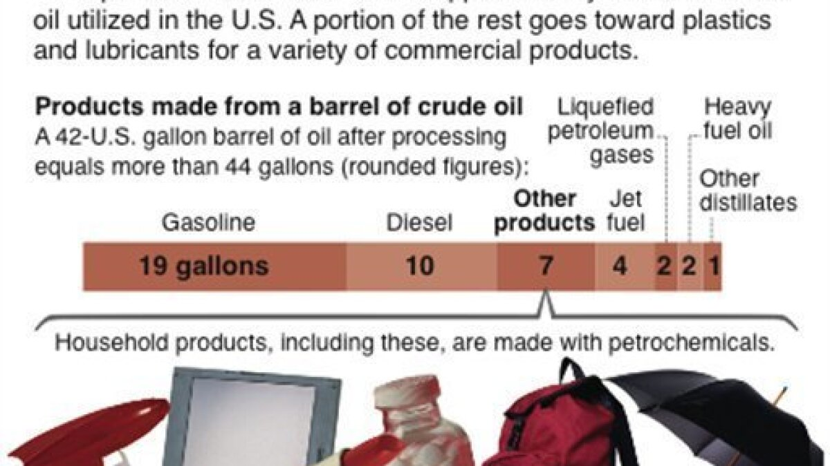 Boycott Big Oil? Prepare to give up your lifestyle - The San