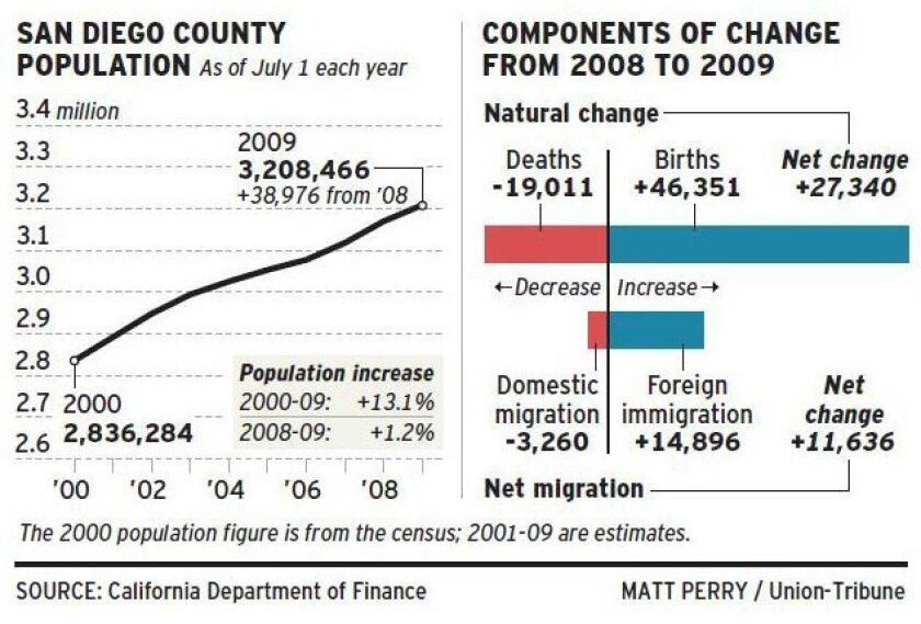 populationchart