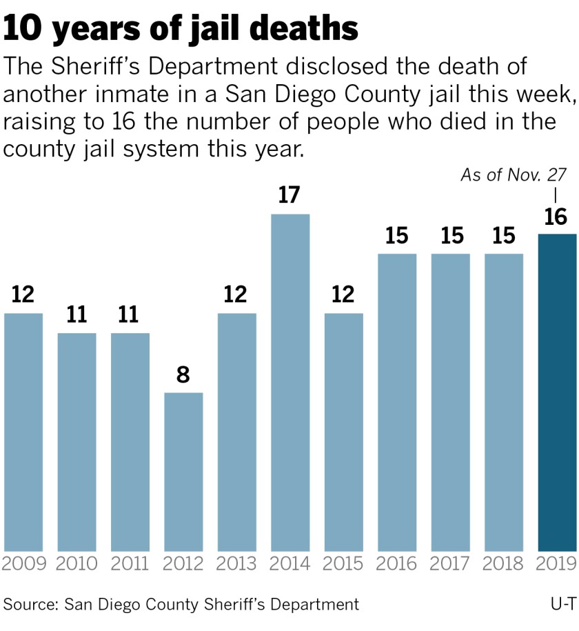 sd-me-g-jail-deaths-10-years-nov27-01.jpg