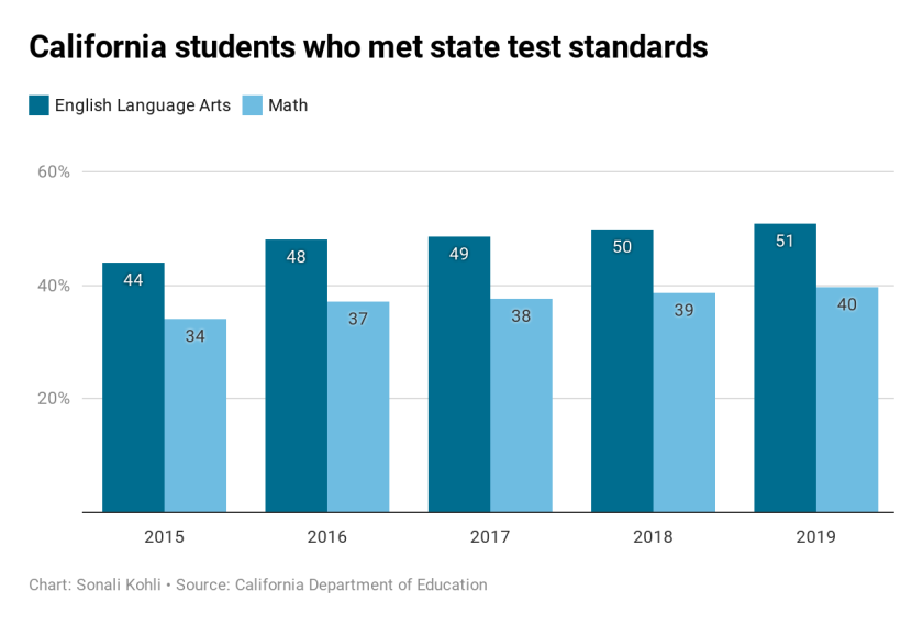 Percentage of California students who met state test standards