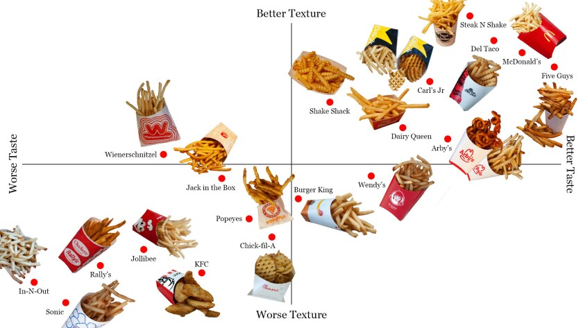 The Official Fast Food French Fry Power Rankings Los