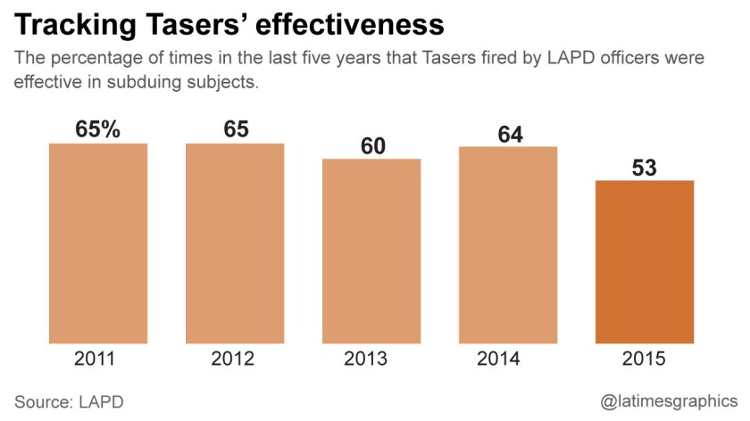 Tracking Tasers' effectiveness