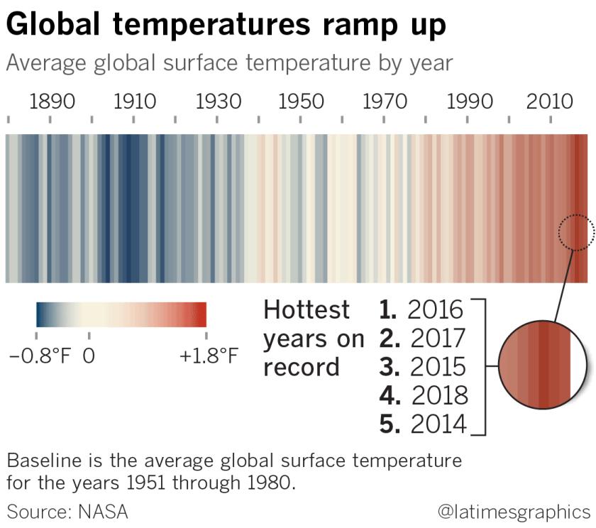 la-sci-sn-g-hottest-year-2018-20190206