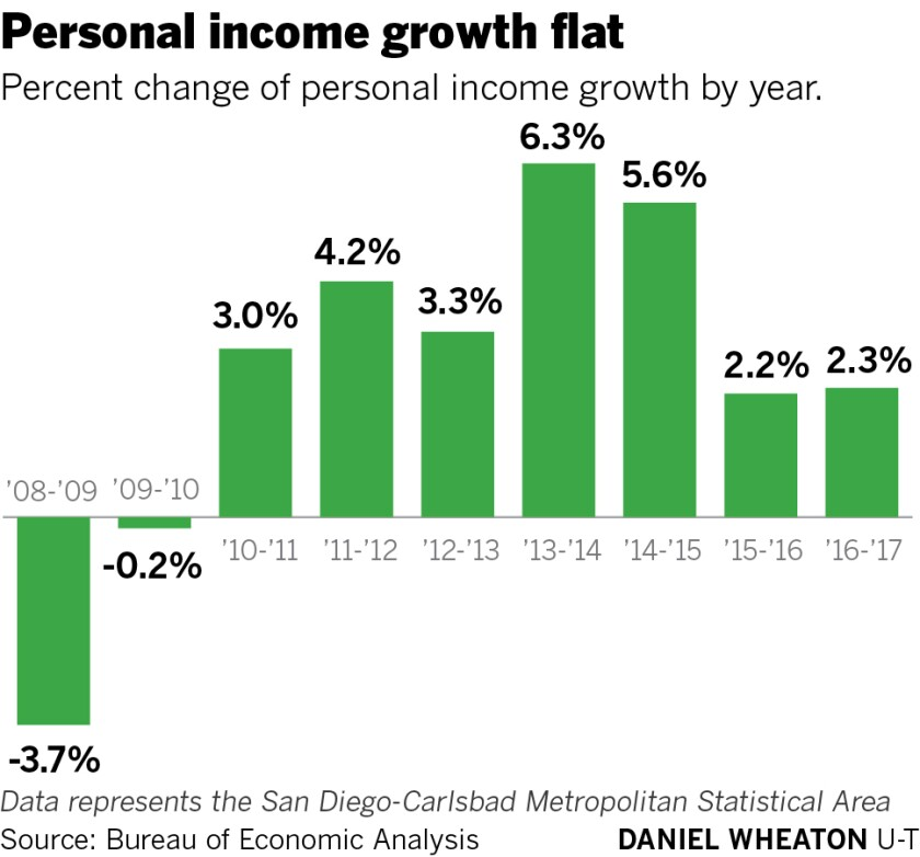 sd-fi-g-personal-income-growth-01.jpg