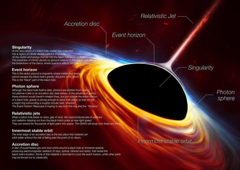 This artist's impression depicts a rapidly spinning supermassive black hole surrounded by an accre