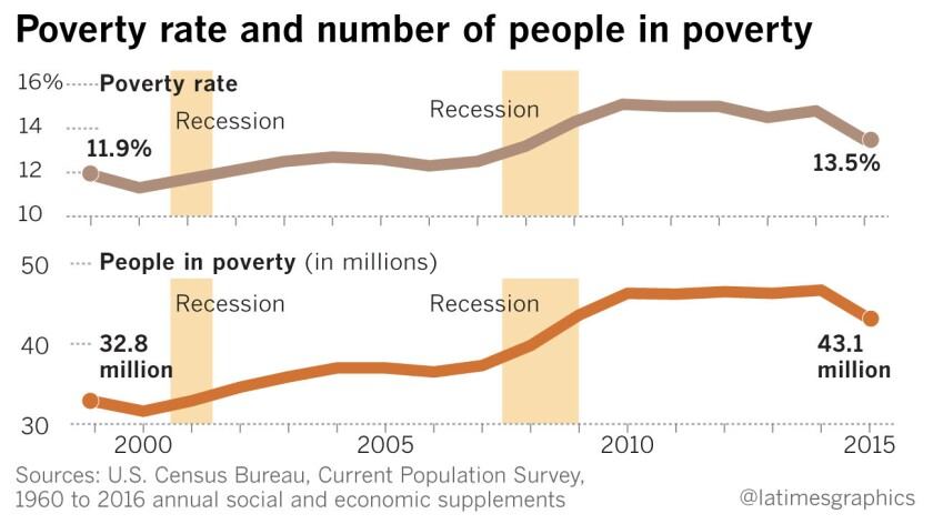 Poverty and number of people in poverty
