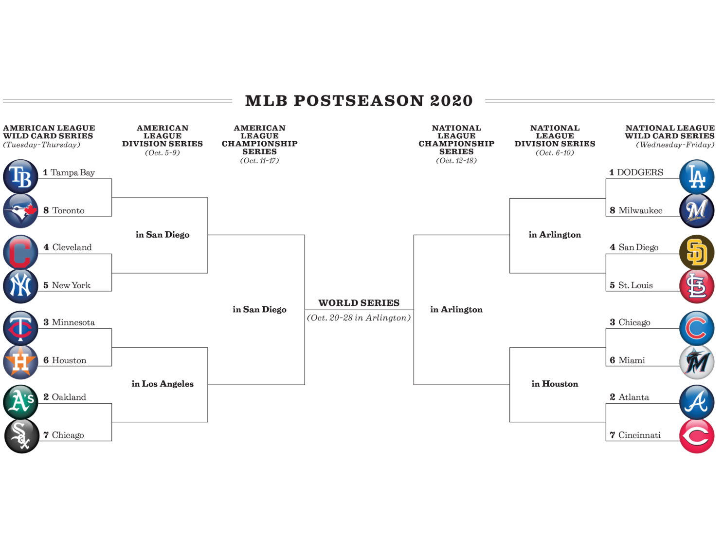 Mlb Postseason Bracket Dodgers Open Wild Card Vs Brewers Los Angeles Times