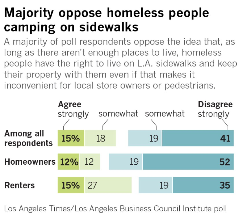 A majority of poll respondents oppose the idea that, as long as there aren't enough places to live, homeless people have the right to live on L.A. sidewalks and keep their property with them even if that makes it inconvenient for local store owners or pedestrians.