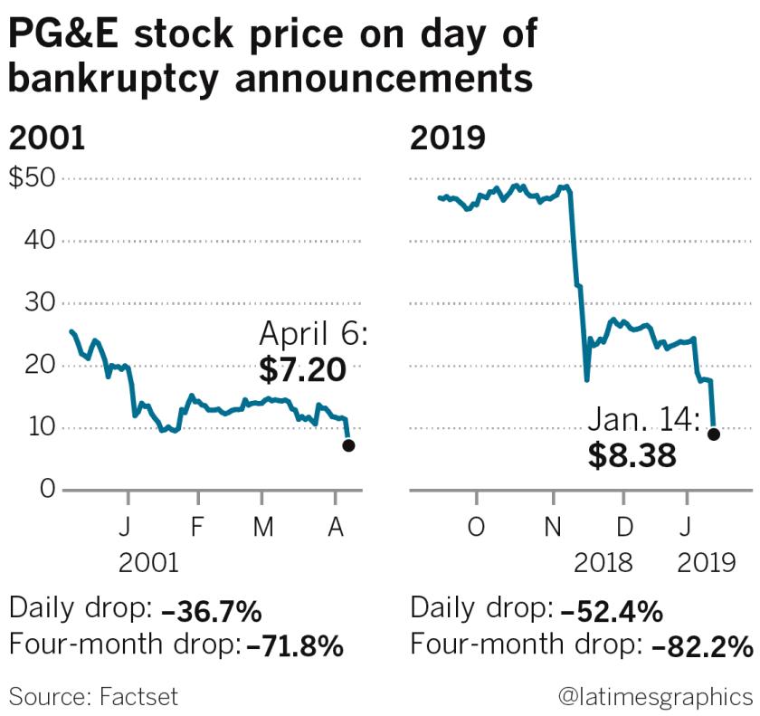 PG&E stock