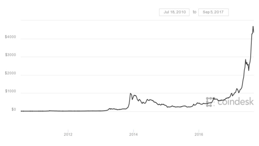 Oh, sure, let's rely on bitcoin as a global reserve currency: The price action in bitcoin since July