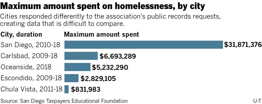 sd-me-g-homeless-funding-01.jpg