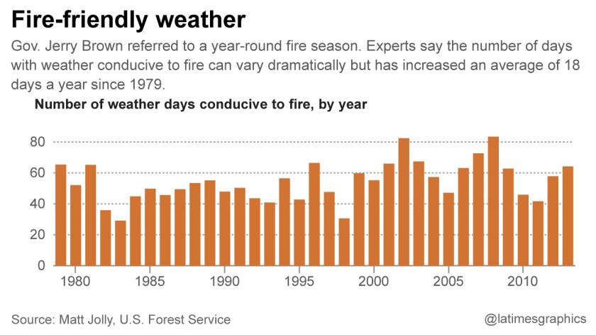 Fire-friendly weather