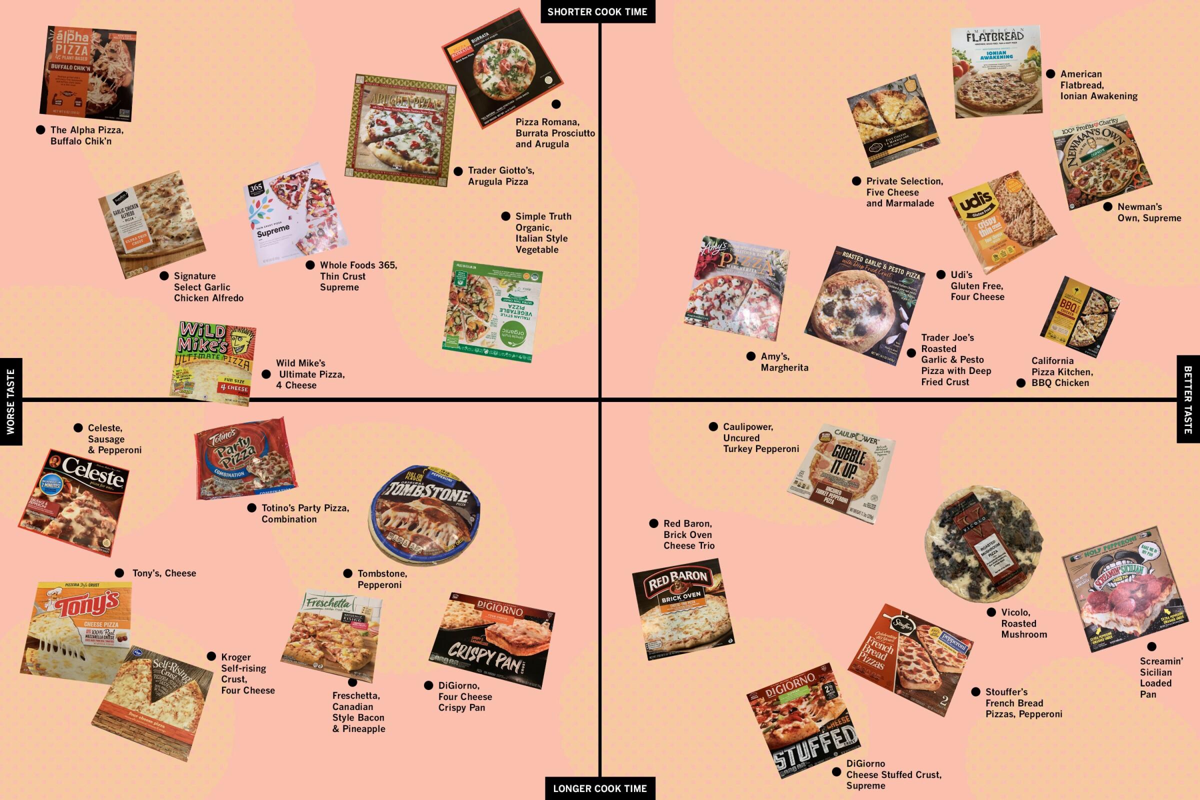 Frozen pizzas, ranked.