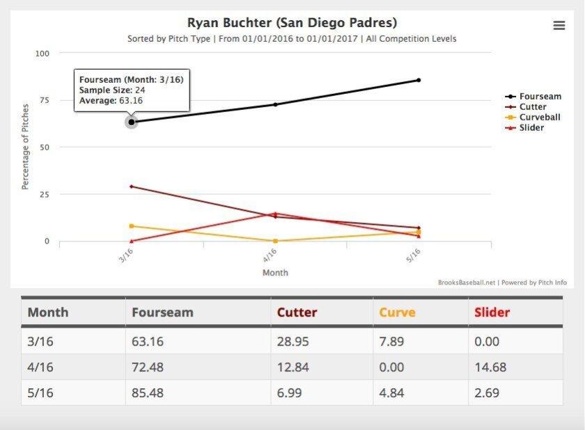 A breakdown of Ryan Buchter's unique pitch usage.