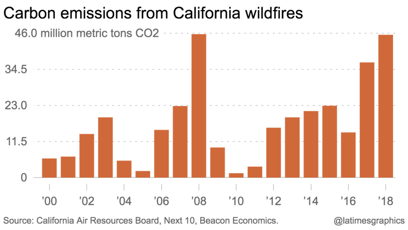 California wildfire carbon emissions