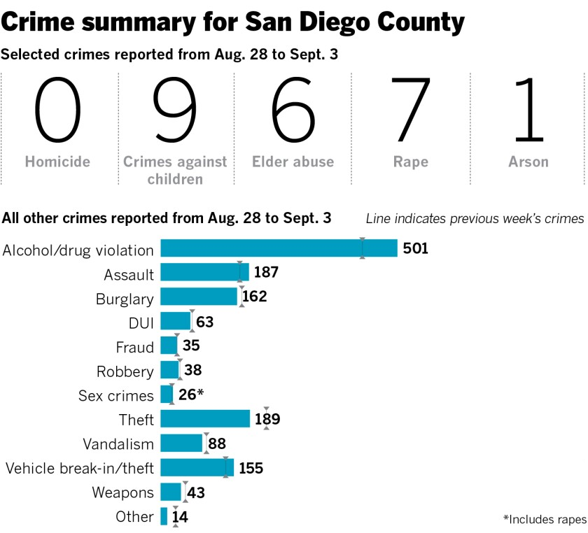 Interactive map shows crimes around San Diego County - The