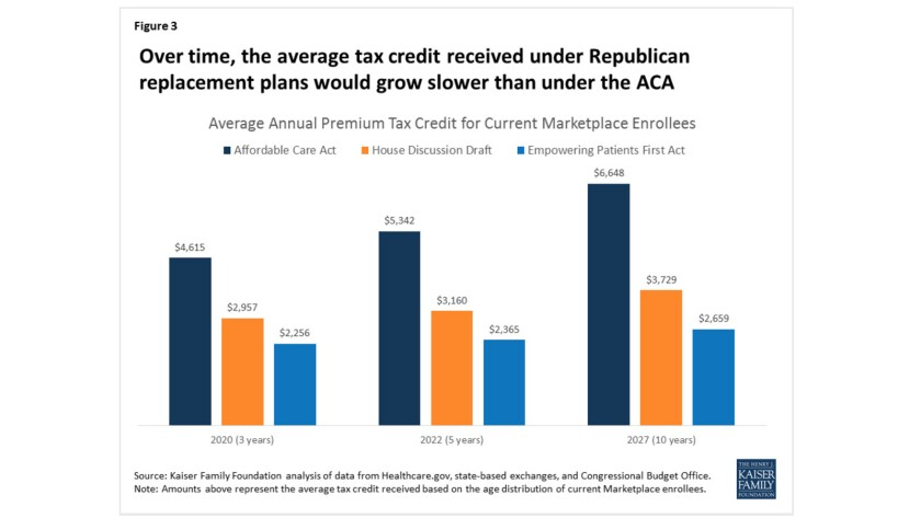 Unlike ACA subsidies, which grow over time with inflation and keep pace with rising insurance premiums, the GOP subsidies would fail to keep pace with cost increases.