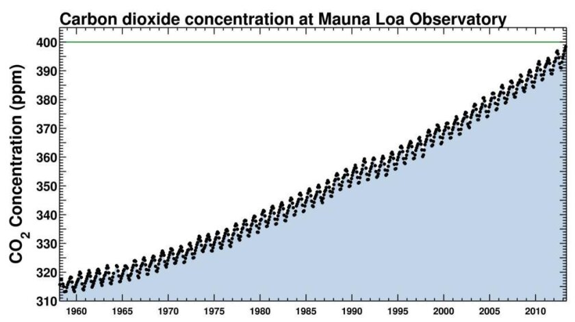 """The """"Keeling Curve"""" shows measurements of carbon dioxide recorded at Mauna Loa, Hawaii sinec 1958."""