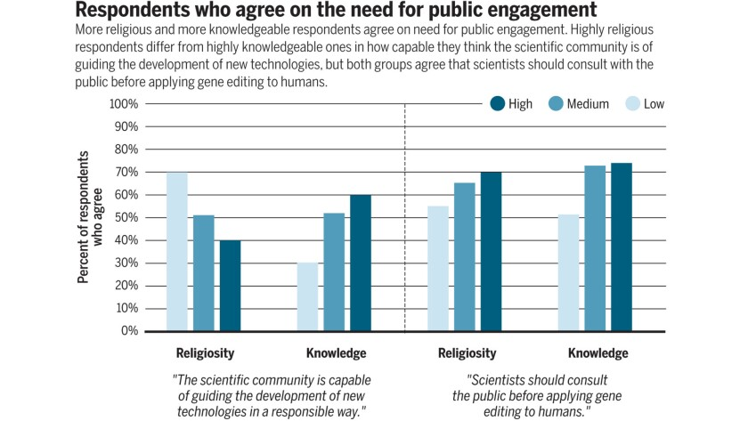 A graphic from the paper showing the opinions of respondents based on religiosity and knowledge.