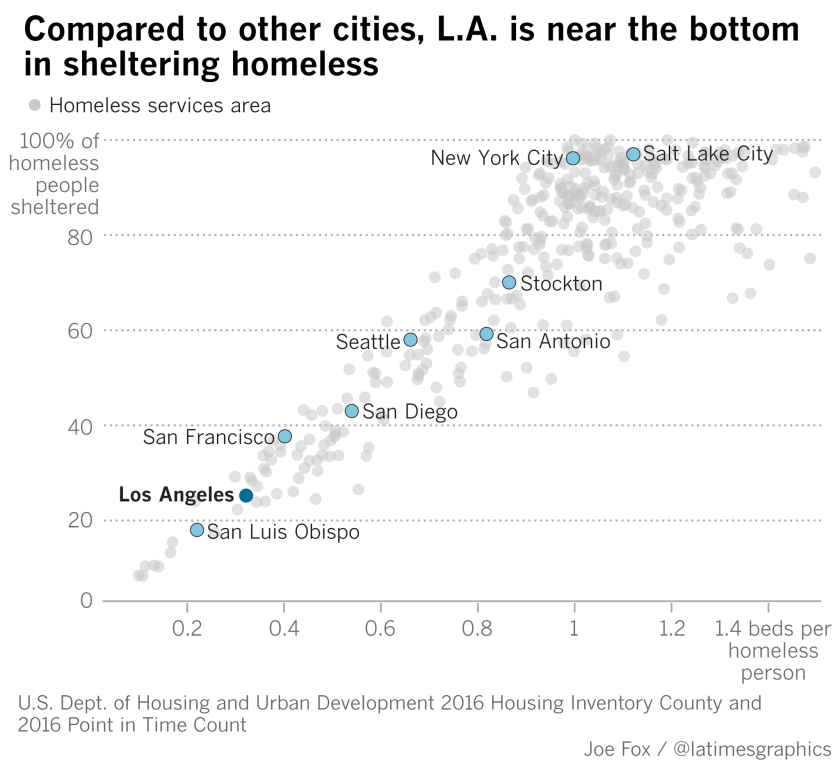 Comparison with other cities