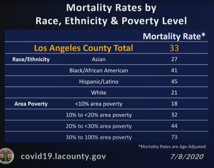 Black and Latino residents of L.A. County are about twice as likely to die from the coronavirus.