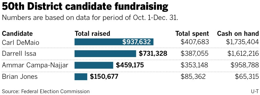 487544-w2-sd-me-50th-fundraising-numbers.jpg