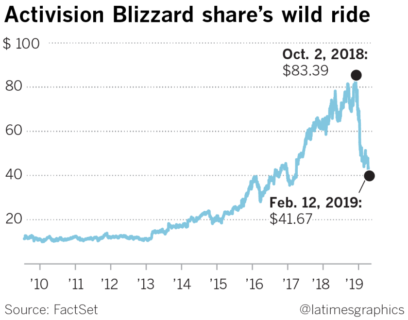Activision Blizzard to lay off 8% of workforce – more than