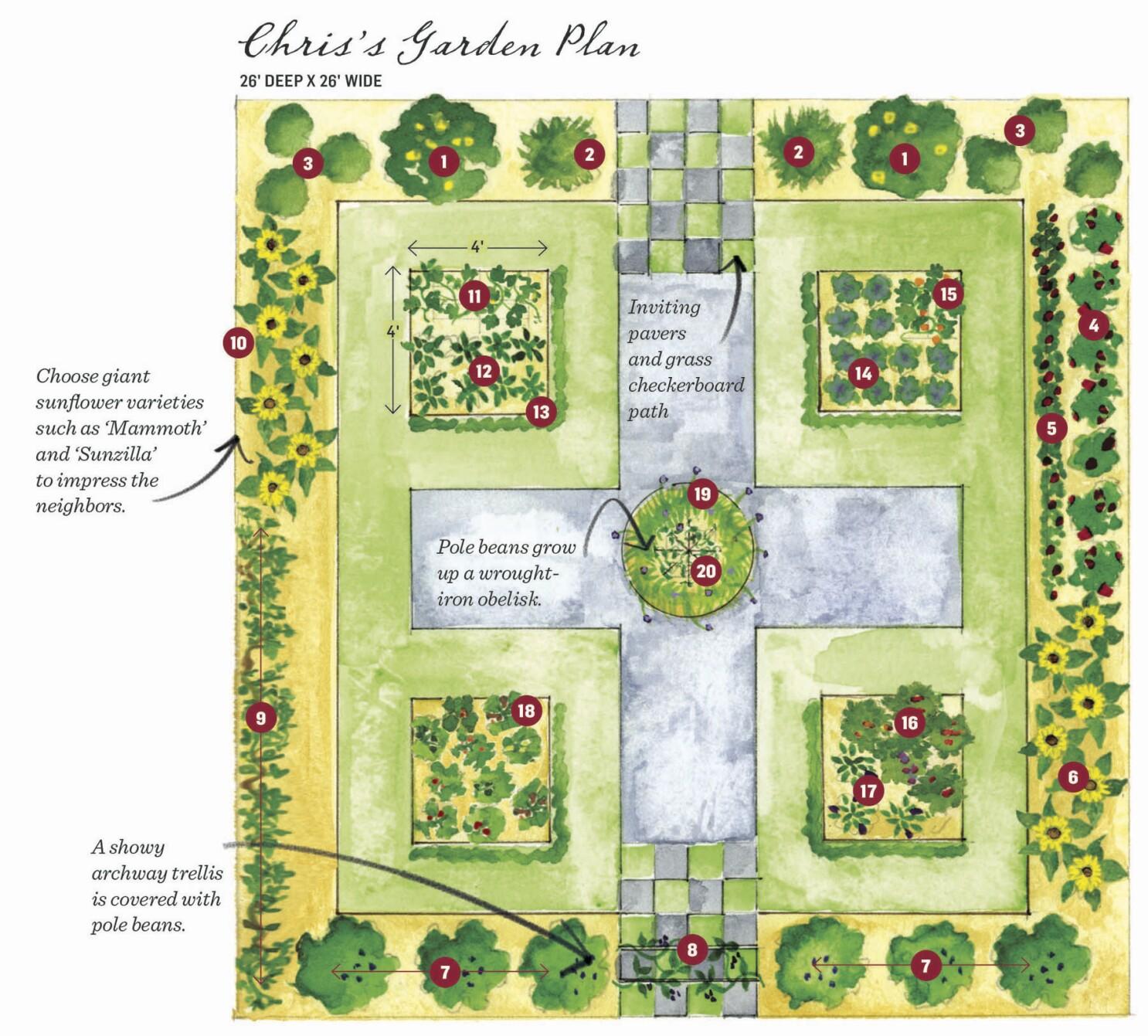 Groundbreaking Food Gardens Presents 73 Themed Plans Los