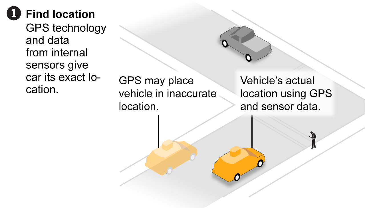 GPS works with internal data sensors