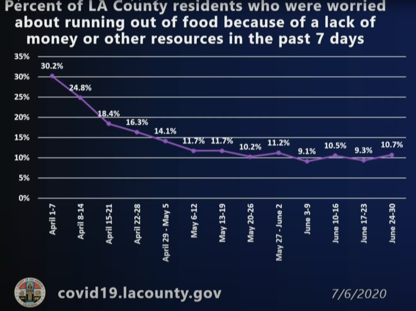 Percentage of L.A. County residents worried about running out of food because of a lack of money.